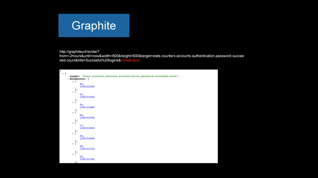 http://graphiteurl/render? from=-2hours&until=n...