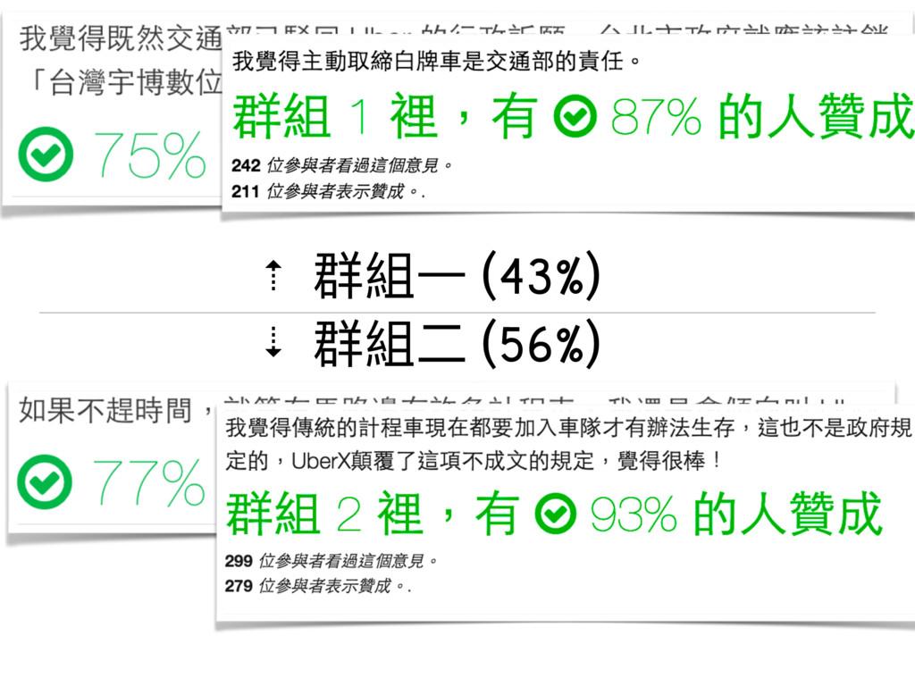 ⇡ 群組⼀一 (43%) ⇣ 群組⼆二 (56%)