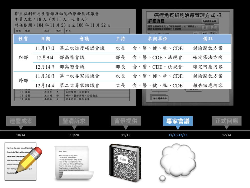 12/14 正式回應 連署成案 背景提供 10/14 11/15 釐清訴求 10/20...