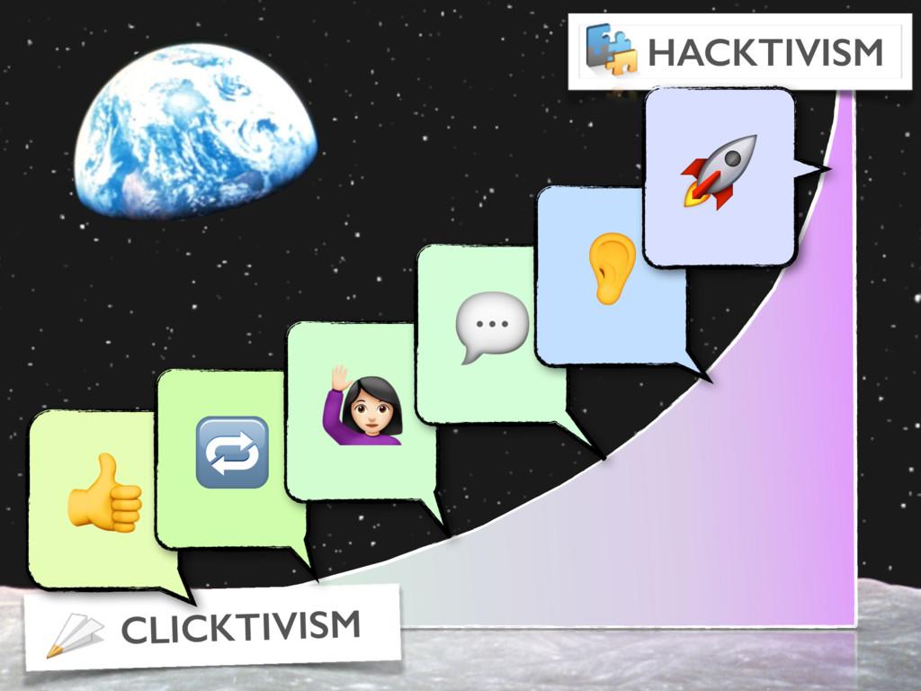 CLICKTIVISM HACKTIVISM   Y