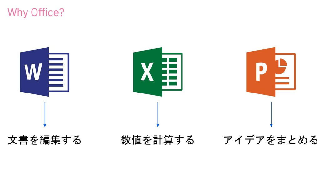 Why Office? 文書を編集する 数値を計算する アイデアをまとめる