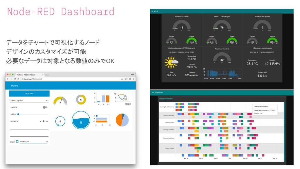 Node-RED Dashboard データをチャートで可視化するノード デザインのカスタマイ...