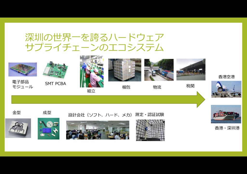 深圳の世界一を誇るハードウェア サプライチェーンのエコシステム 電子部品 モジュール SMT ...