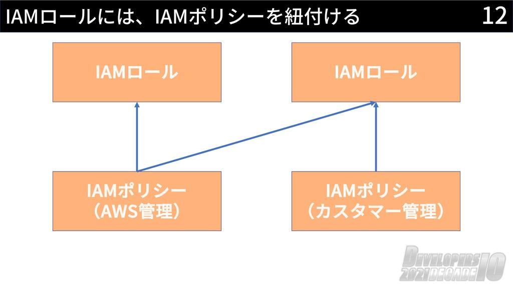 12 IAMロールには、IAMポリシーを紐付ける IAMポリシー (カスタマー管理) IAMポ...