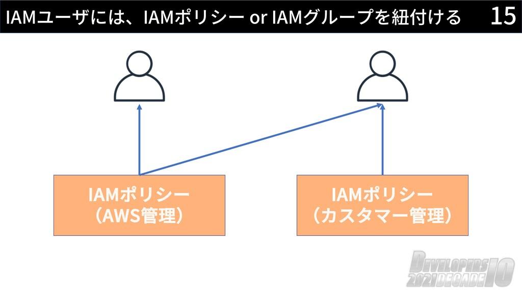 15 IAMユーザには、IAMポリシー or IAMグループを紐付ける IAMポリシー (カス...