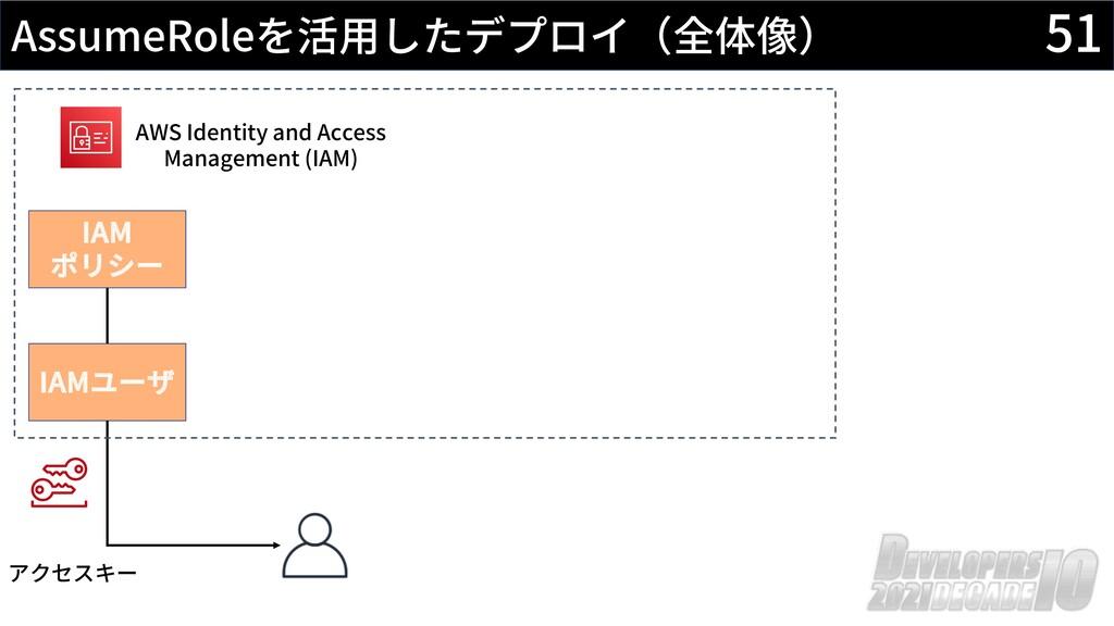 51 AssumeRoleを活⽤したデプロイ(全体像) AWS Identity and Ac...