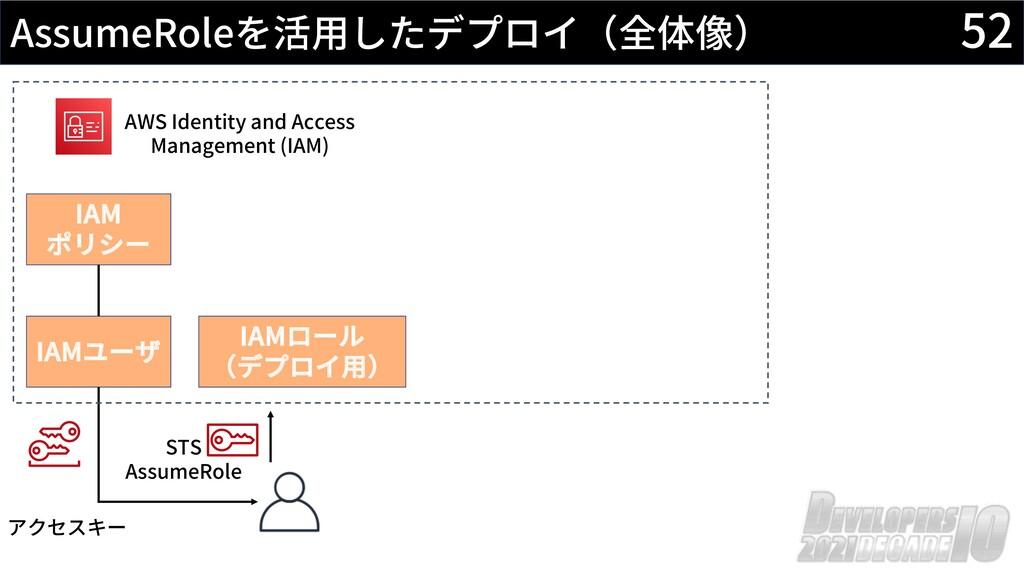 52 AssumeRoleを活⽤したデプロイ(全体像) AWS Identity and Ac...