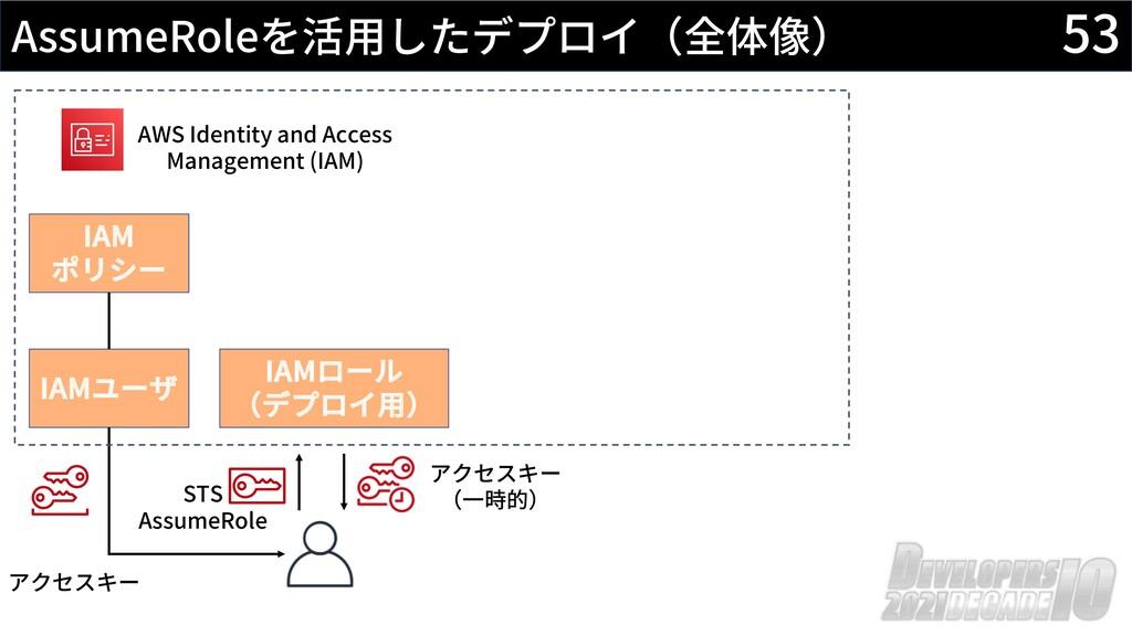53 AssumeRoleを活⽤したデプロイ(全体像) AWS Identity and Ac...