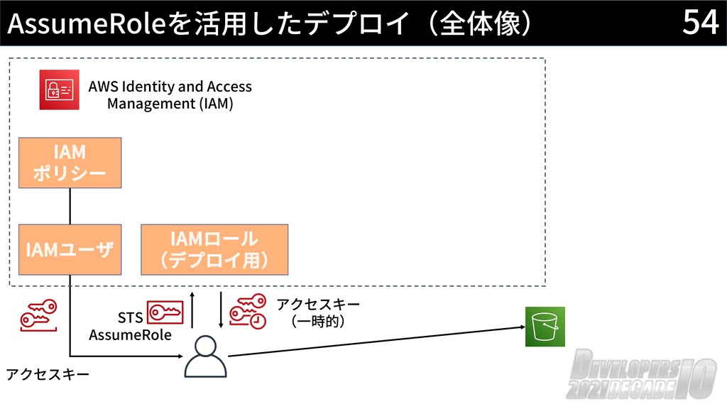 54 AssumeRoleを活⽤したデプロイ(全体像) AWS Identity and Ac...