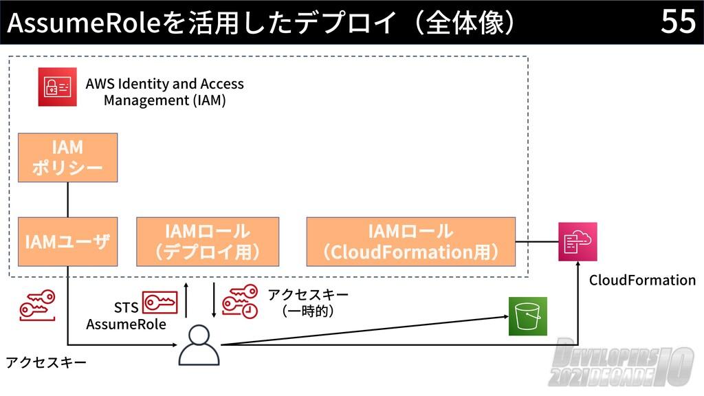 55 AssumeRoleを活⽤したデプロイ(全体像) AWS Identity and Ac...