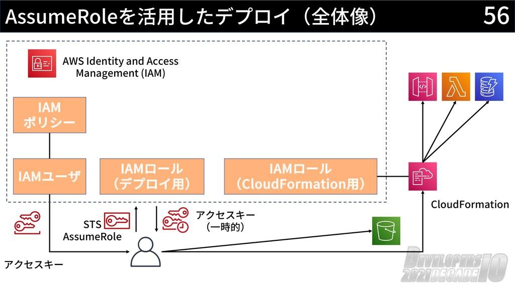 56 AssumeRoleを活⽤したデプロイ(全体像) AWS Identity and Ac...