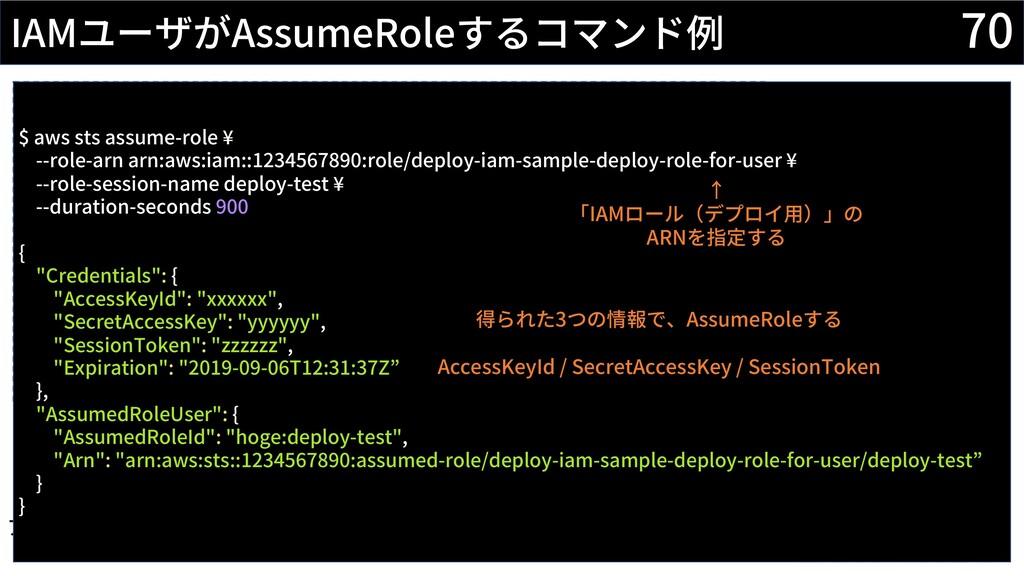 70 IAMユーザがAssumeRoleするコマンド例 AWS Identity and Ac...