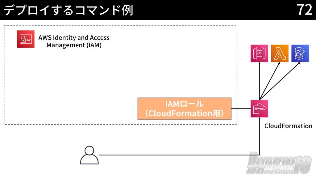 72 デプロイするコマンド例 AWS Identity and Access Manageme...