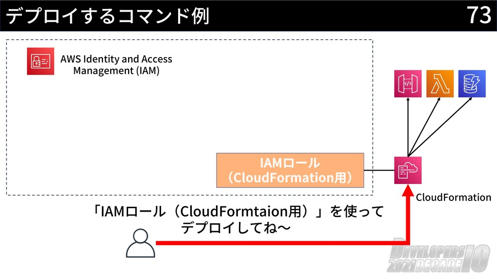 73 デプロイするコマンド例 AWS Identity and Access Manageme...