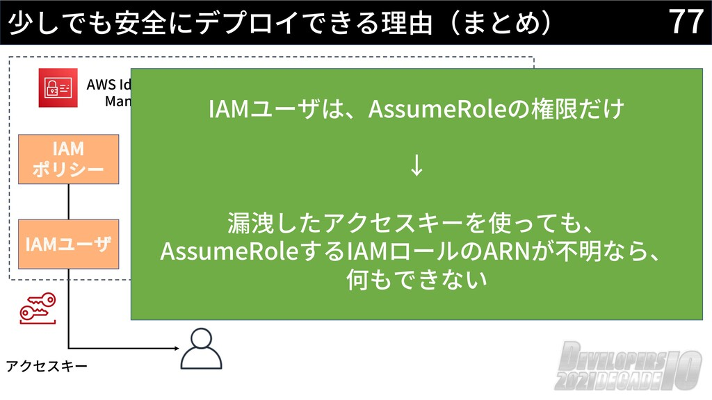 77 少しでも安全にデプロイできる理由(まとめ) AWS Identity and Acces...