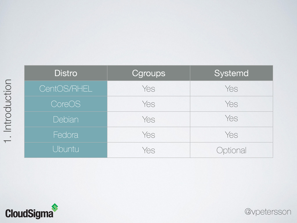 Distro Cgroups Systemd CentOS/RHEL Yes Yes Core...