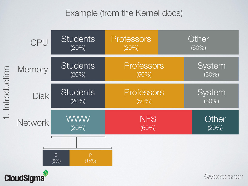 CPU Memory Disk Network Other (60%) Professors...