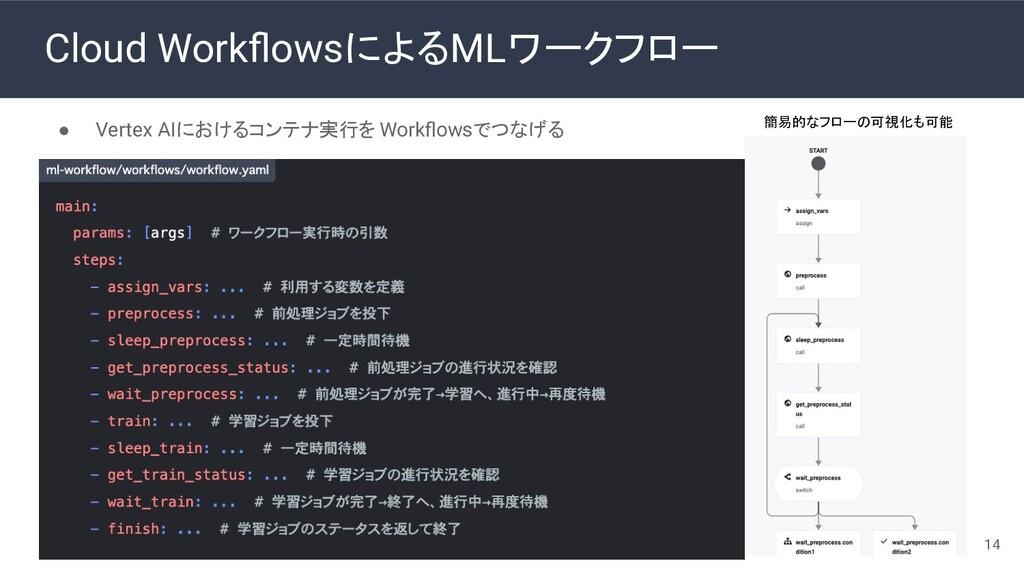 Cloud WorkflowsによるMLワークフロー ● Vertex AIにおけるコンテナ実行...