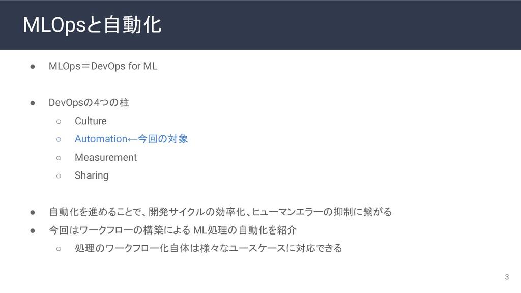 MLOpsと自動化 ● MLOps=DevOps for ML ● DevOpsの4つの柱 ○...