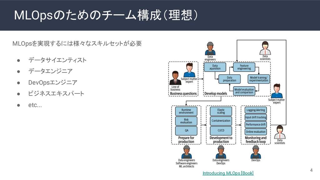 MLOpsのためのチーム構成(理想) MLOpsを実現するには様々なスキルセットが必要 ● デ...