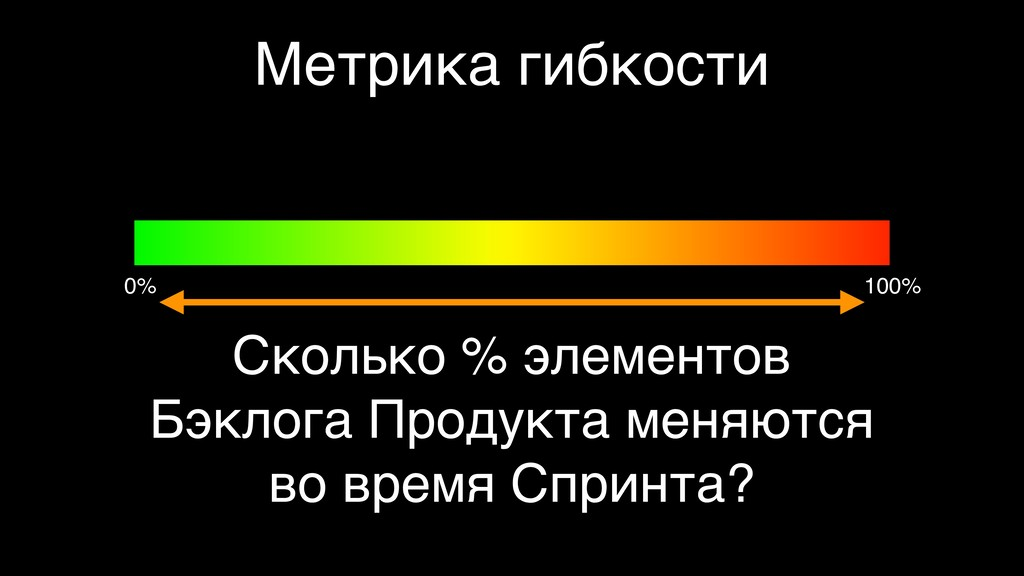 Метрика гибкости Сколько % элементов  Бэклога ...