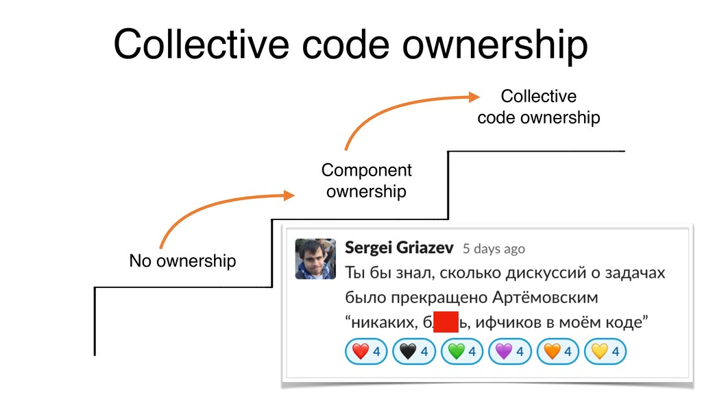 Collective code ownership No ownership Componen...