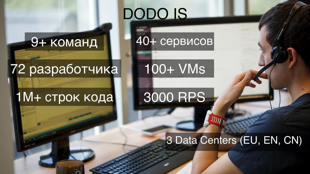 DODO IS 9+ команд 72 разработчика 1M+ строк код...