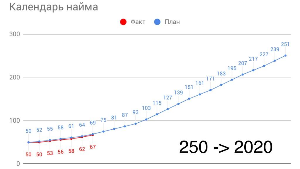 250 -> 2020