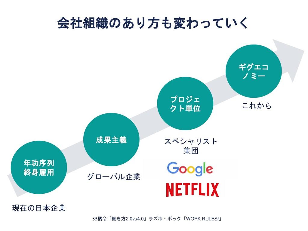 年功序列 終身雇用 成果主義 プロジェ クト単位 ギグエコ ノミー 現在の日本企業 グローバル...