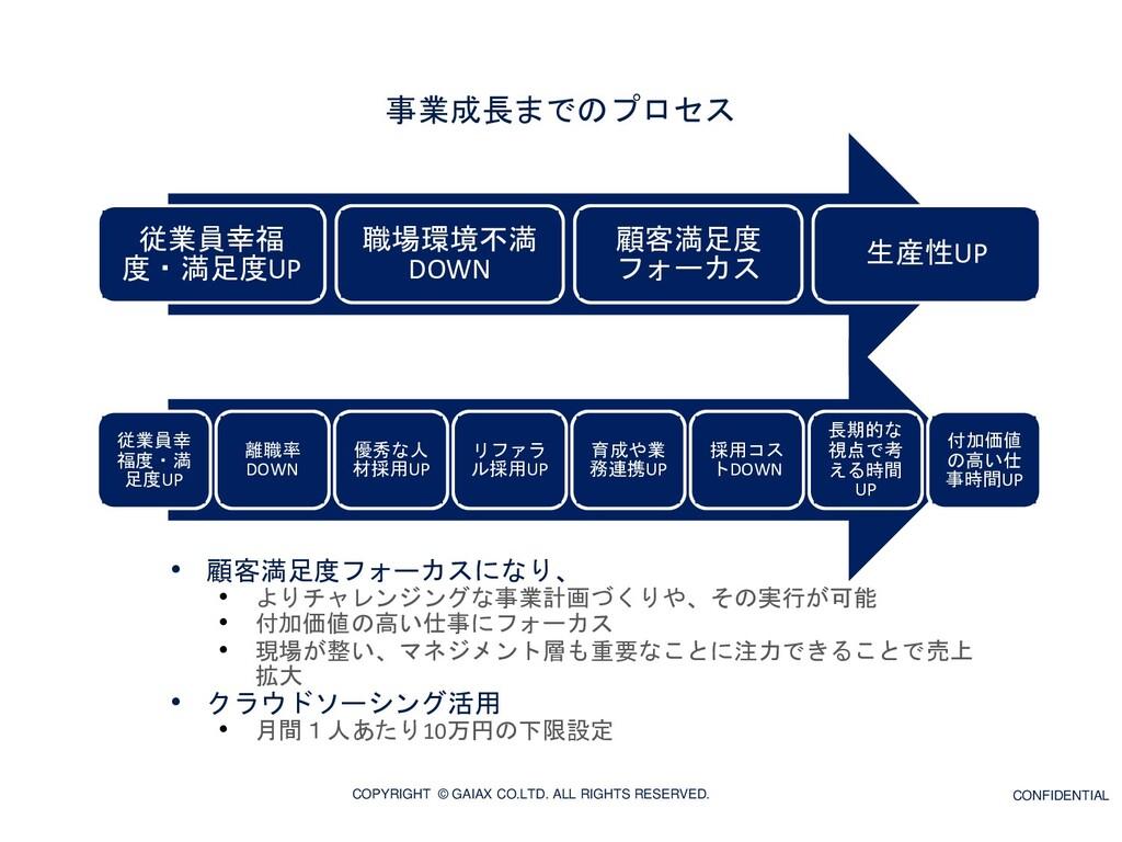 事業成長までのプロセス • 顧客満足度フォーカスになり、 • よりチャレンジングな事業計画づく...