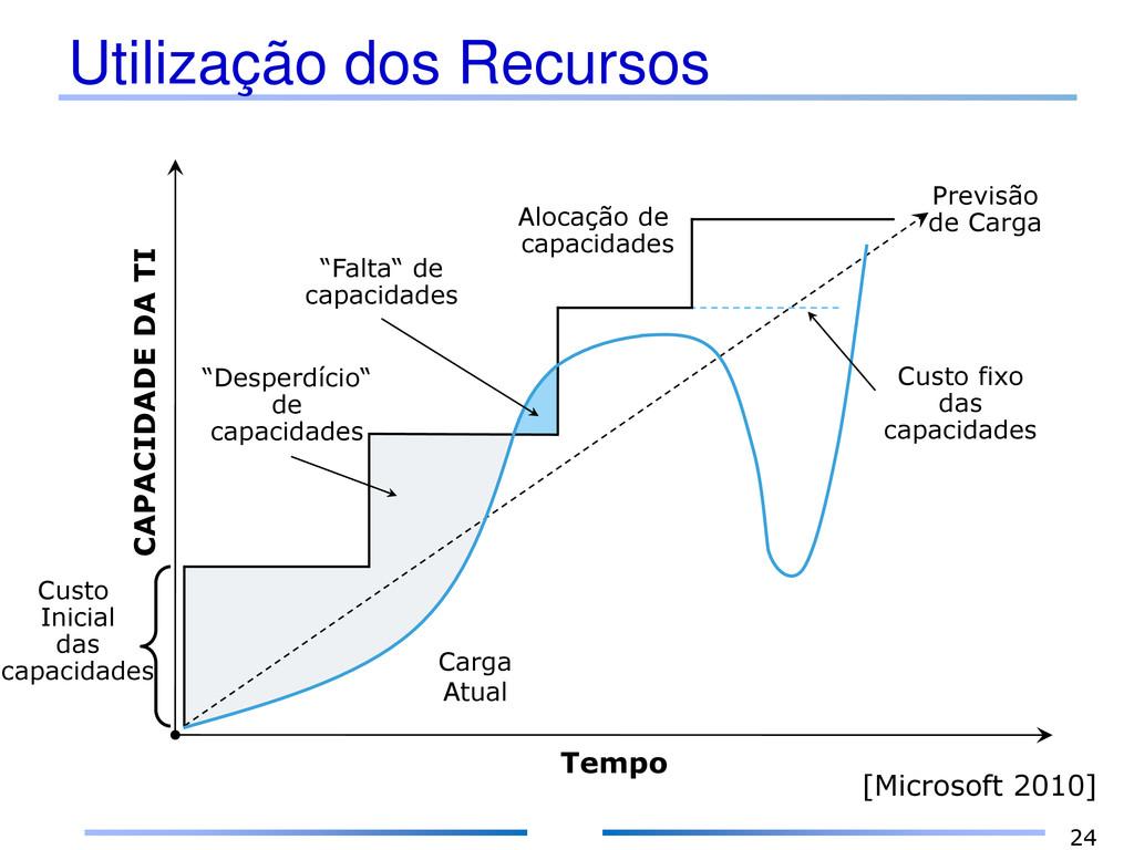 Utilização dos Recursos 24 Tempo CAPACIDADE DA ...