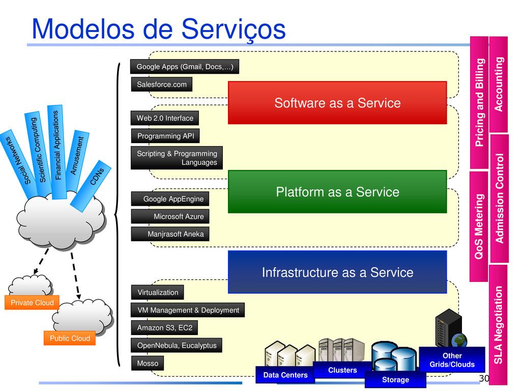 30 Modelos de Serviços Data Centers Clusters St...