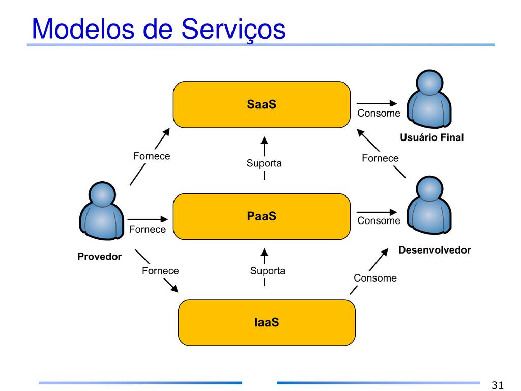 Modelos de Serviços 31