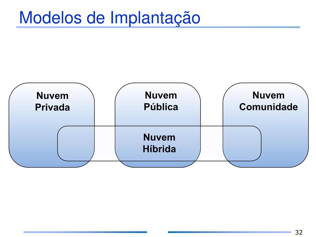 Modelos de Implantação 32