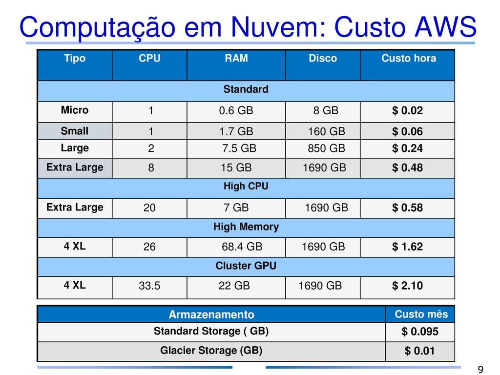 Computação em Nuvem: Custo AWS 9 Tipo CPU RAM D...
