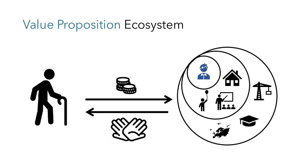 Value Proposition Ecosystem