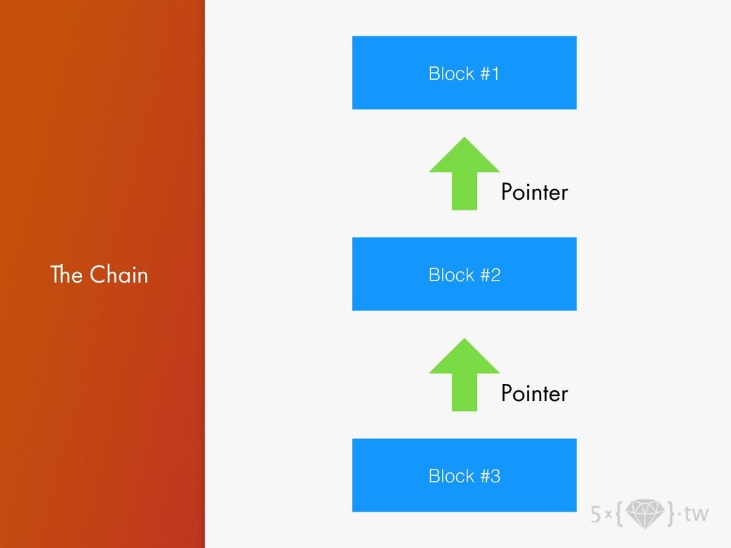 The Chain Block #1 Block #2 Block #3 Pointer Po...