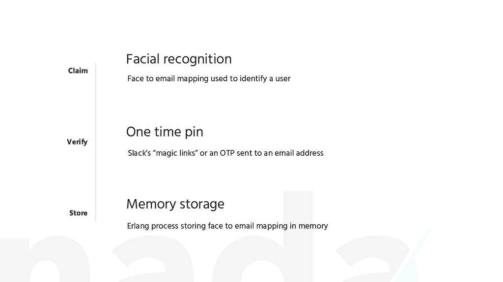 Claim Verify Store Facial recognition One time ...