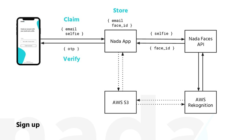 Nada Faces API Nada App AWS Rekognition Sign up...
