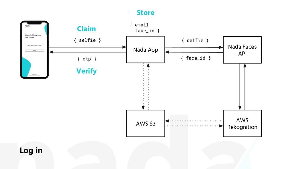 Nada Faces API Nada App AWS Rekognition Log in ...