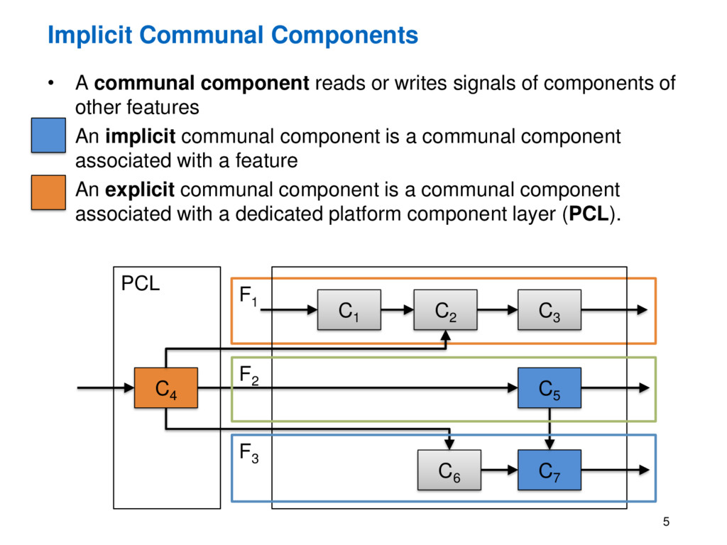 F1 • A communal component reads or writes signa...