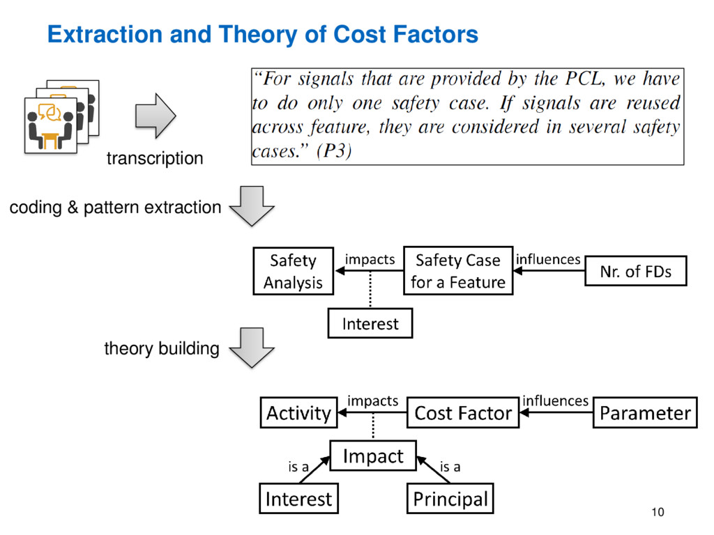 Extraction and Theory of Cost Factors 10 transc...