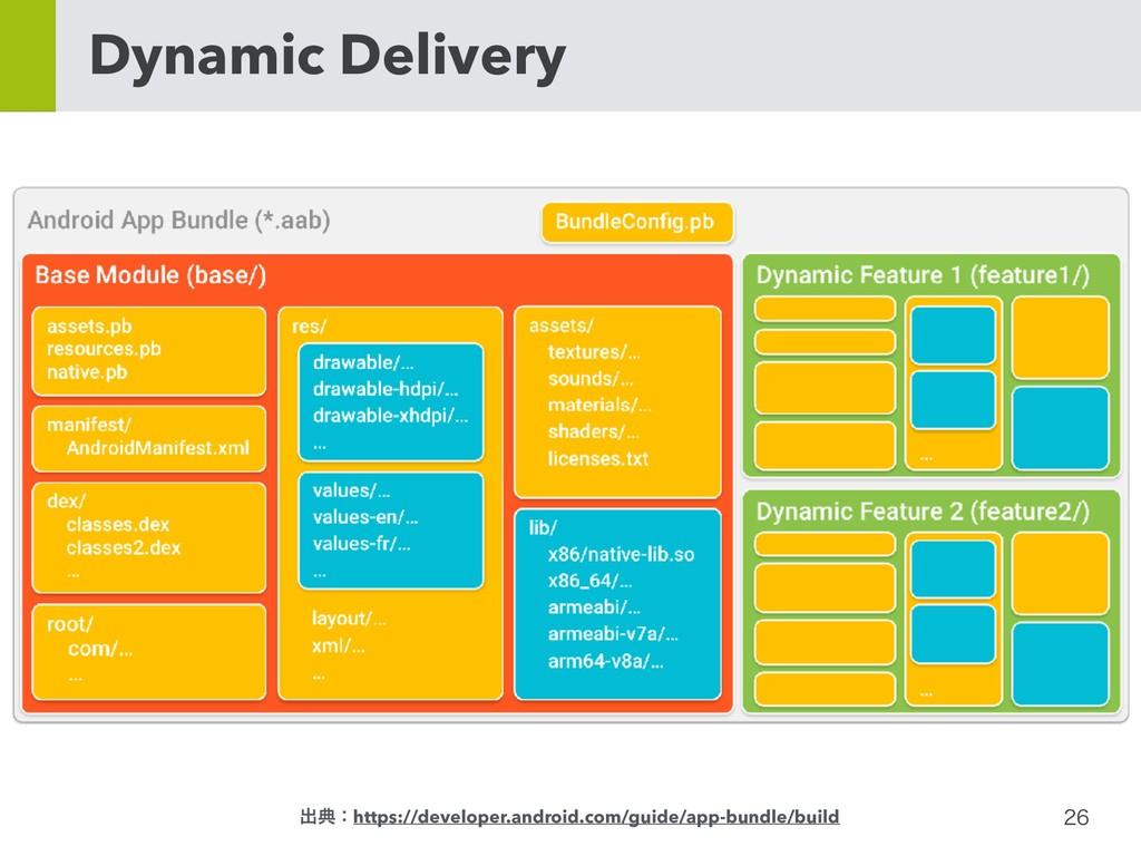 Dynamic Delivery ग़యɿhttps://developer.andr...