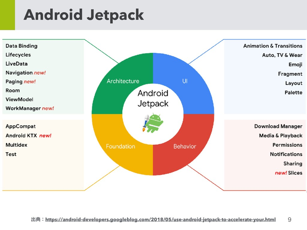 Android Jetpack ग़యɿhttps://android-develope...