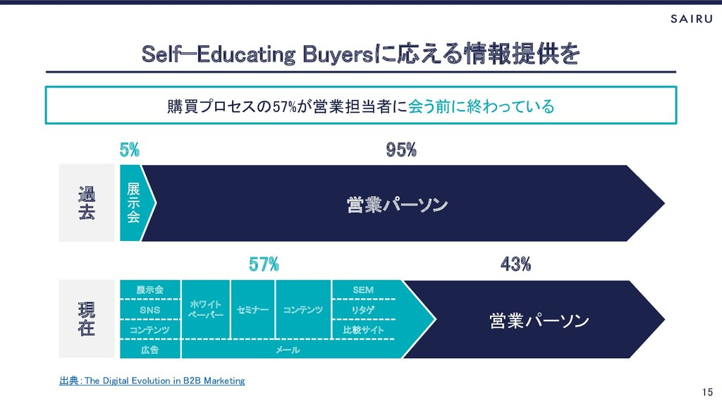 購買プロセスの57%が営業担当者に会う前に終わっている Self−Educating Buye...