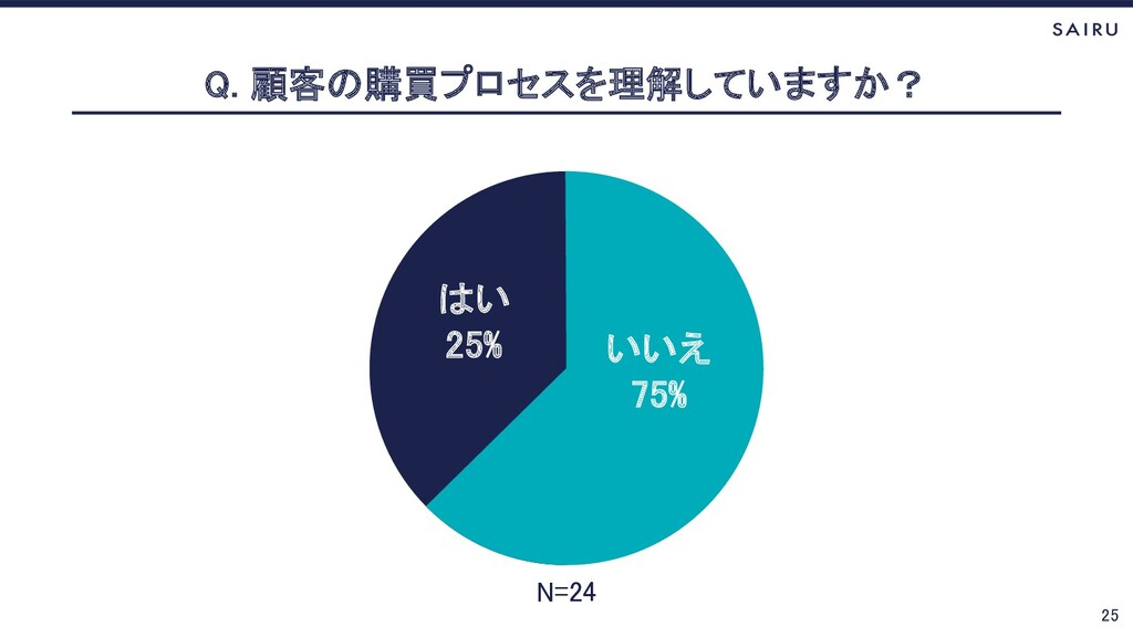 25 Q. 顧客の購買プロセスを理解していますか? はい 25% いいえ 75% はい 25%...
