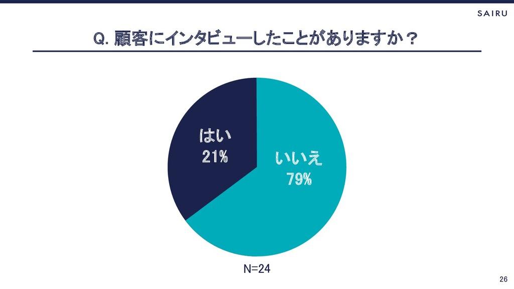 26 Q. 顧客にインタビューしたことがありますか? いいえ 79% はい 21% N=24