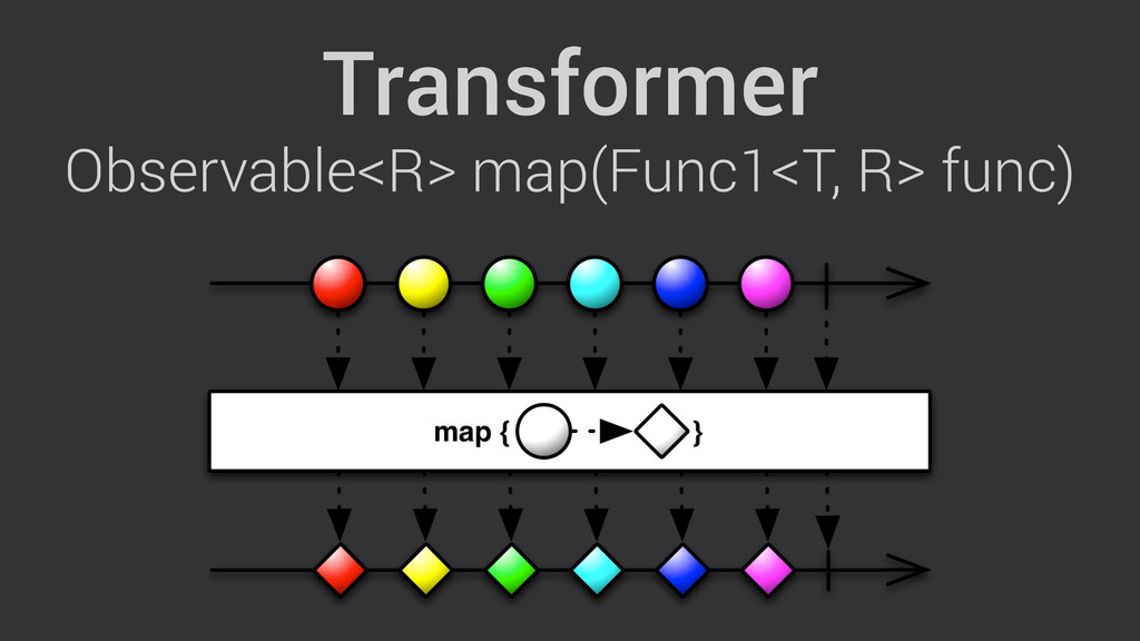 Transformer Observable<R> map(Func1<T, R> func)
