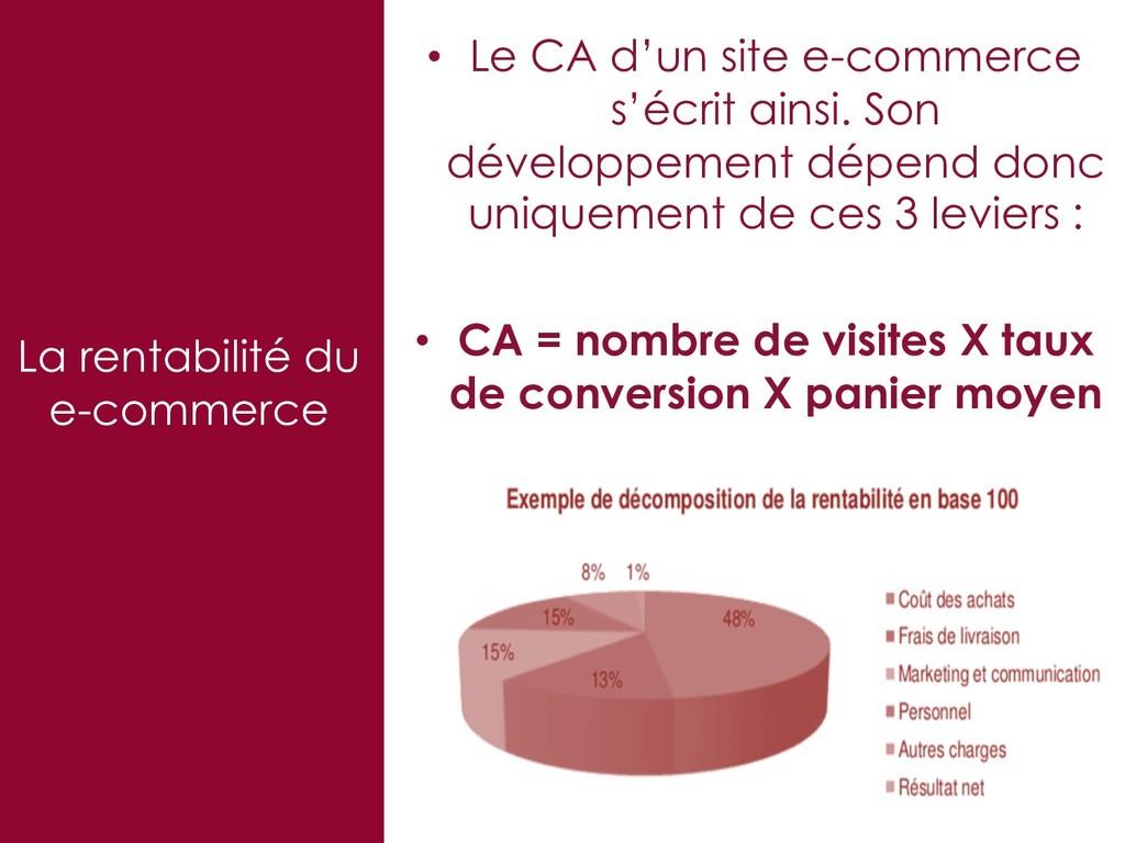 32 La rentabilité du e-commerce • Le CA d'un si...