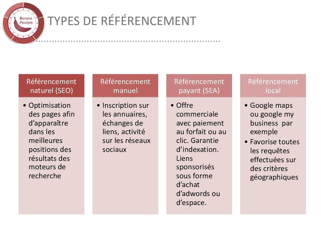 TYPES DE RÉFÉRENCEMENT Référencement naturel (S...